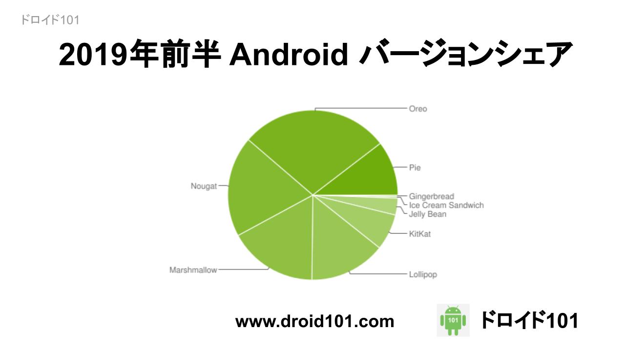 2019年前半 Android バージョンシェア
